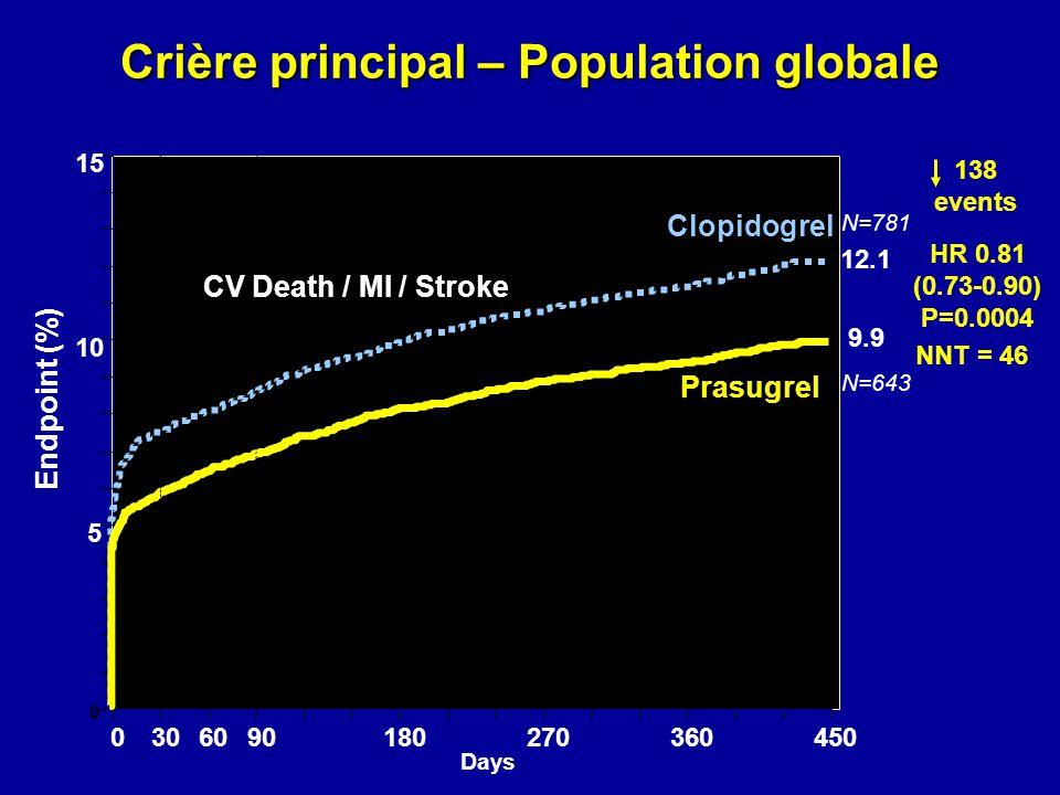 Crière principal – Population globale