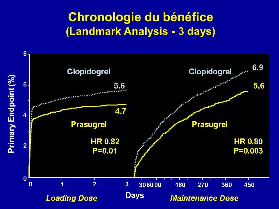 Chronologie du bénéfice (Landmark Analysis - 3 days)