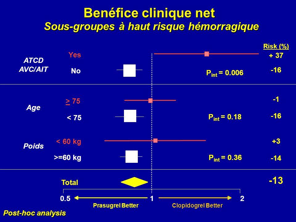 Benéfice clinique net Sous-groupes à haut risque hémorragique