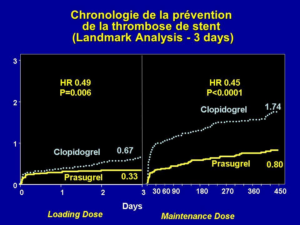 Chronologie de la prévention de la thrombose de stent (Landmark Analysis - 3 days)