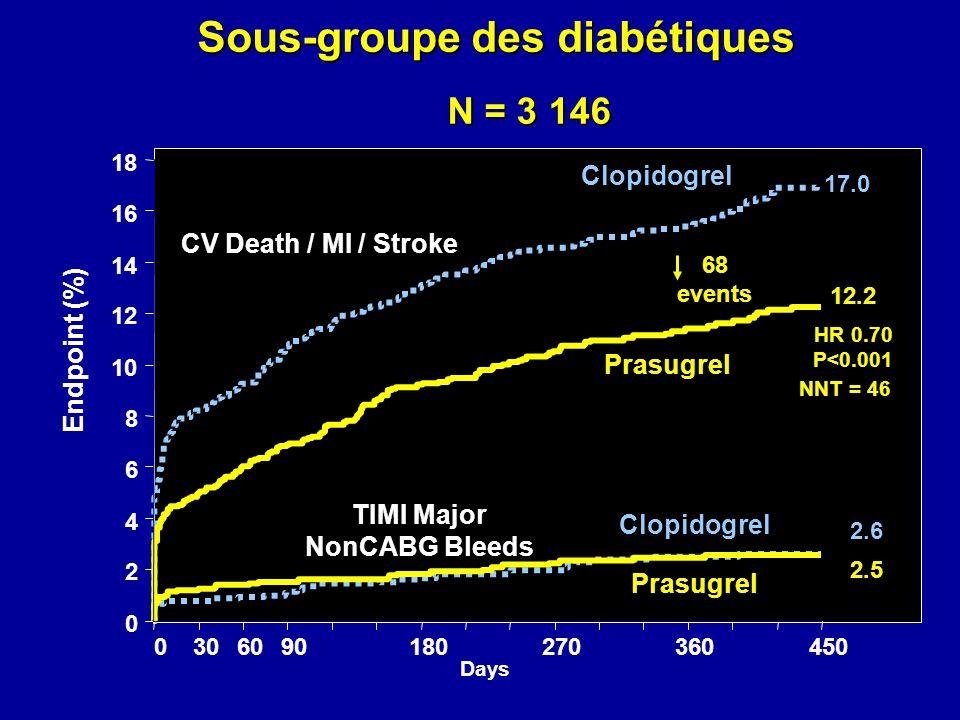 Sous-groupe des diabétiques