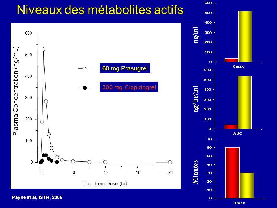 Niveaux des métabolites actifs