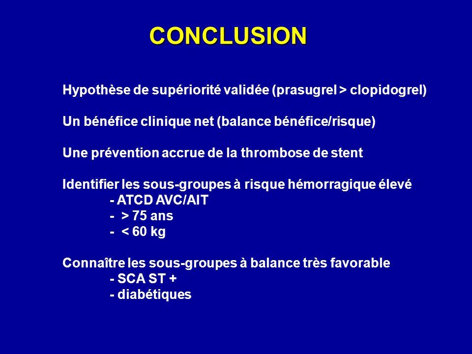 CONCLUSION Hypothèse de supériorité validée (prasugrel > clopidogrel) Un bénéfice clinique net (balance bénéfice/risque)