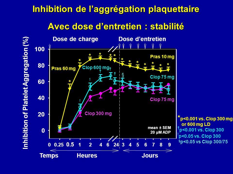 Inhibition de l'aggrégation plaquettaire Avec dose d'entretien : stabilité