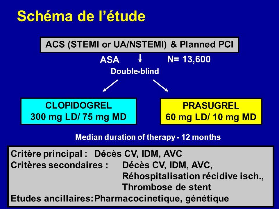 Schéma de l'étude ACS (STEMI or UA/NSTEMI) & Planned PCI ASA N= 13,600
