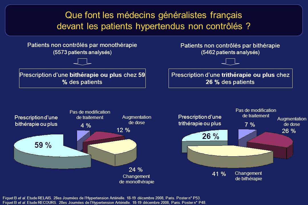 Que font les médecins généralistes français devant les patients hypertendus non contrôlés