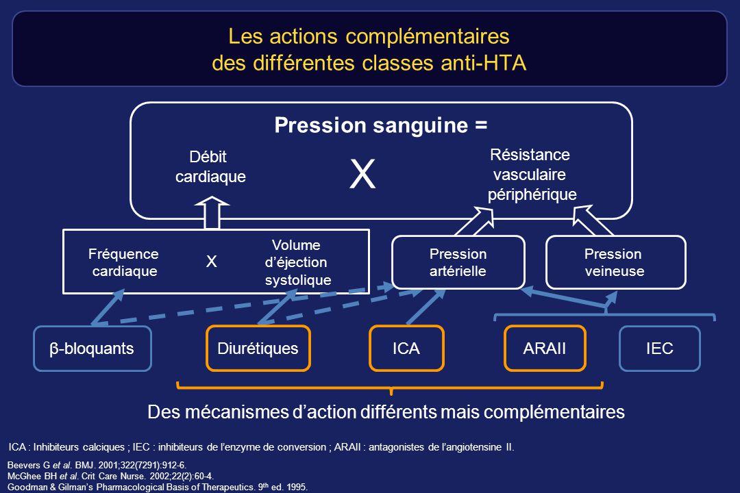 Les actions complémentaires des différentes classes anti-HTA