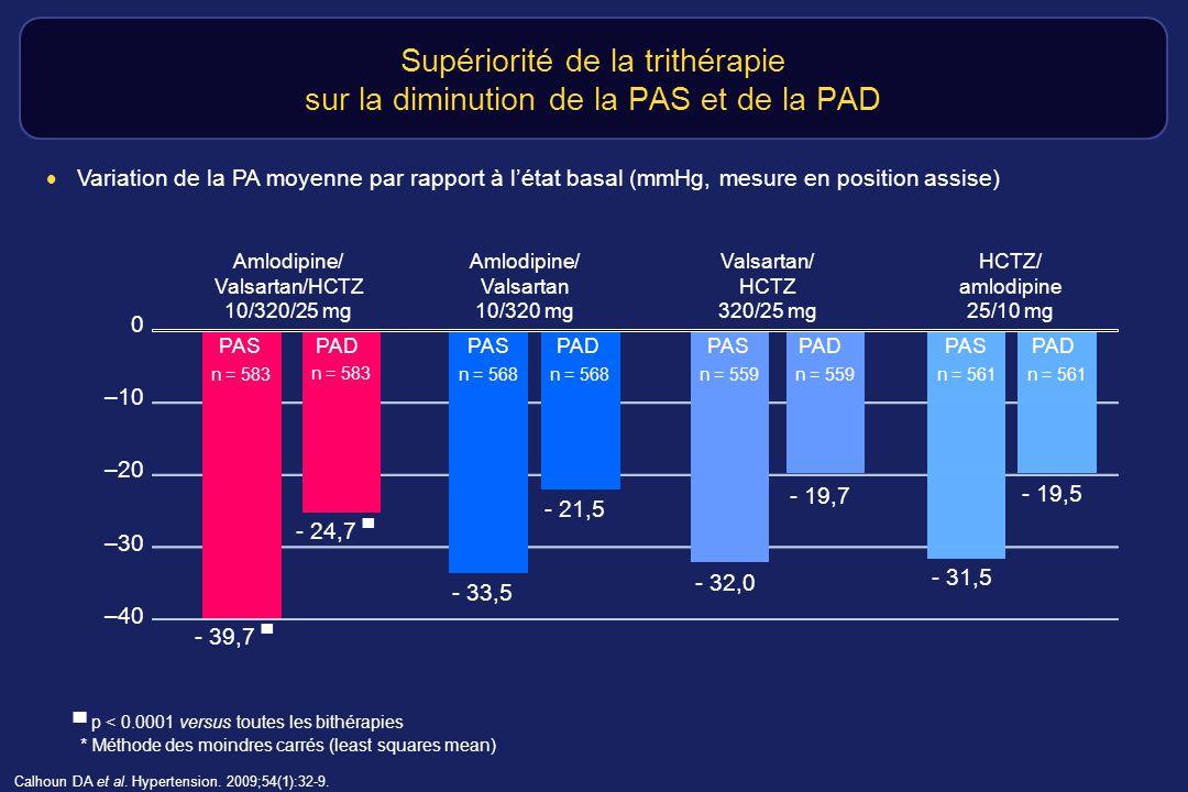 Supériorité de la trithérapie sur la diminution de la PAS et de la PAD