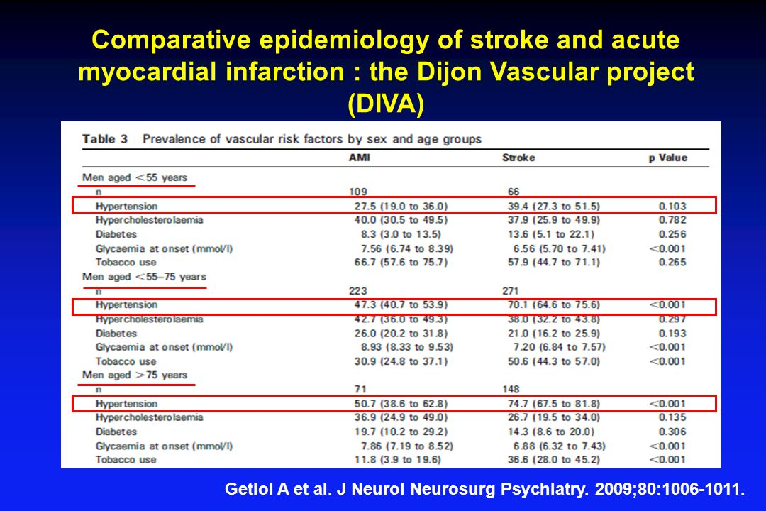 Comparative epidemiology of stroke and acute myocardial infarction : the Dijon Vascular project (DIVA)