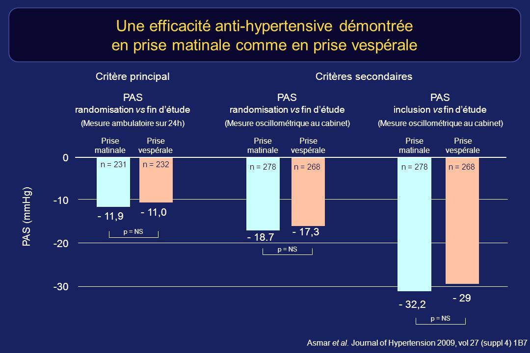 Une efficacité anti-hypertensive démontrée en prise matinale comme en prise vespérale