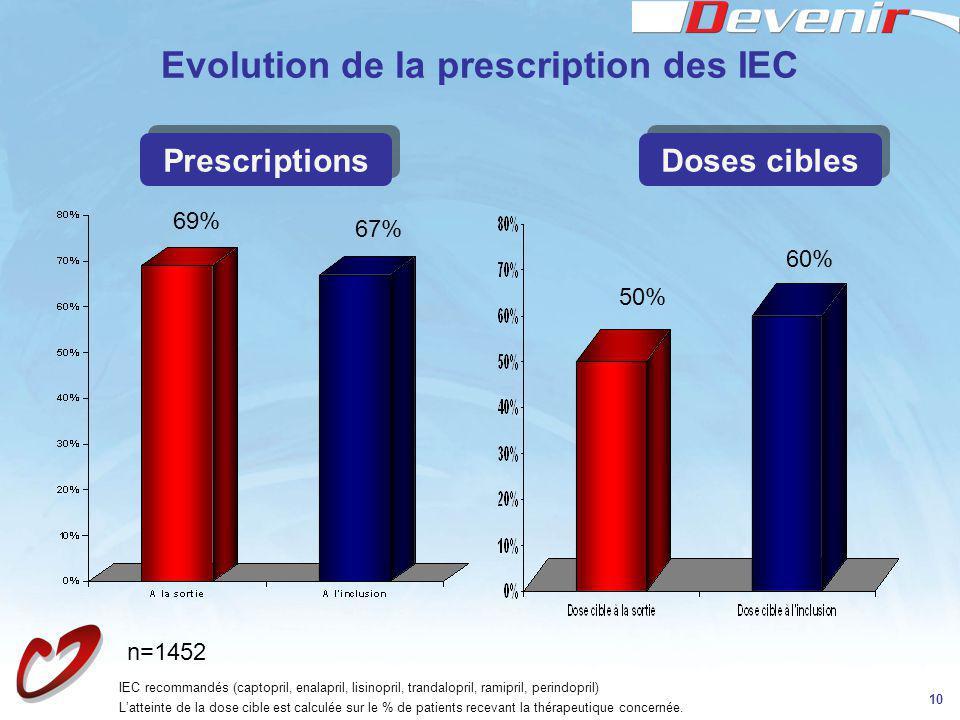 Evolution de la prescription des IEC