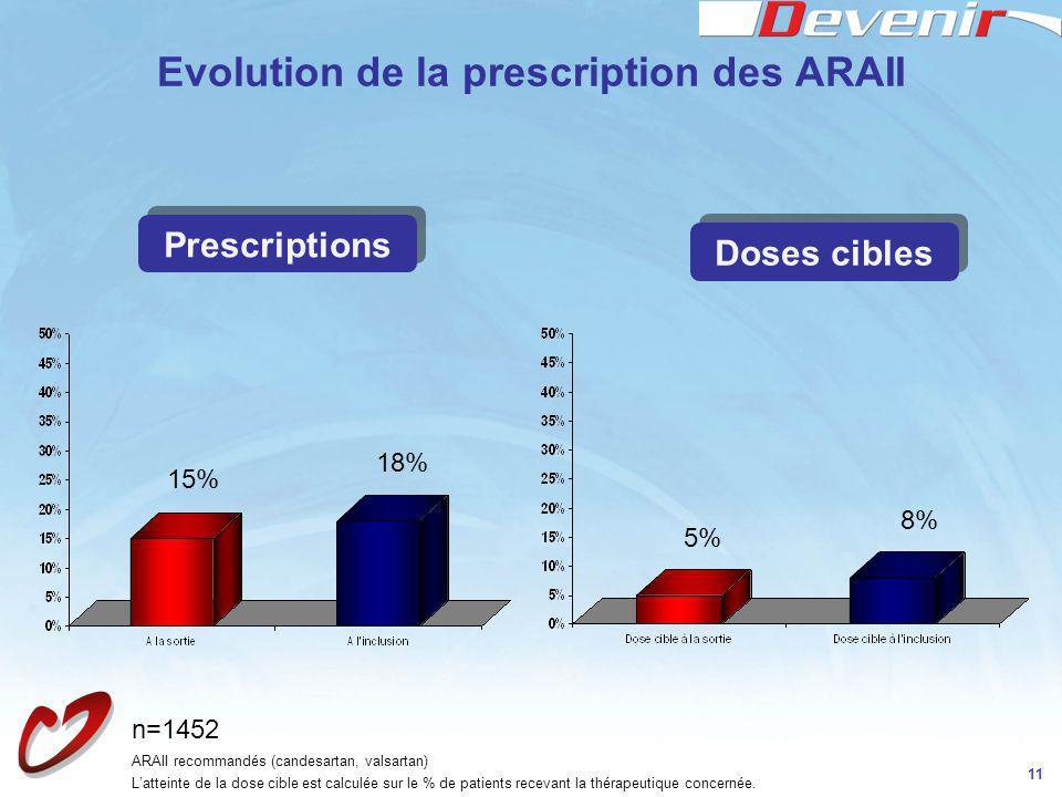 Evolution de la prescription des ARAII