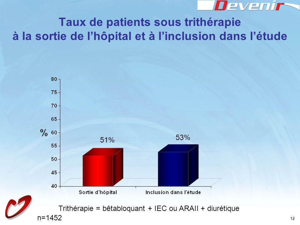 Taux de patients sous trithérapie à la sortie de l'hôpital et à l'inclusion dans l'étude