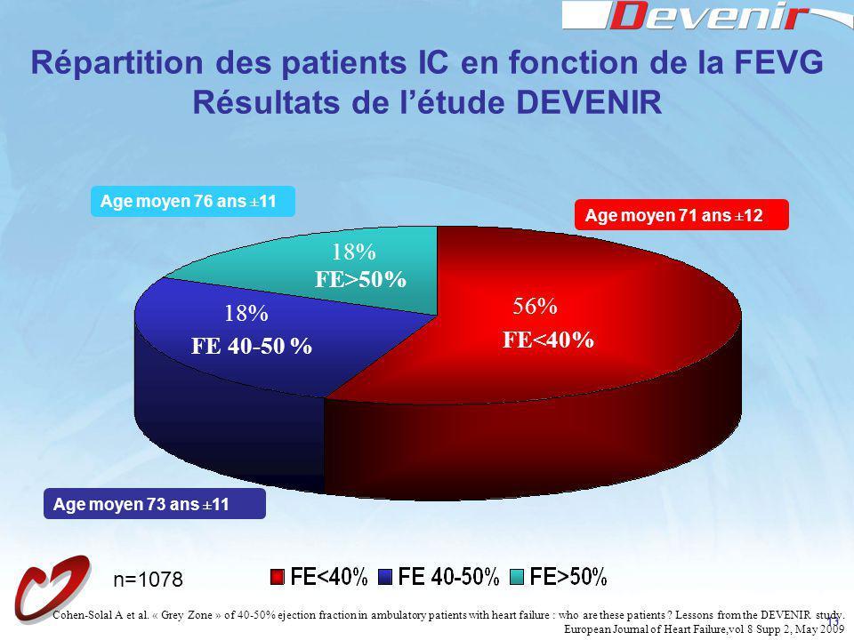 Répartition des patients IC en fonction de la FEVG Résultats de l'étude DEVENIR