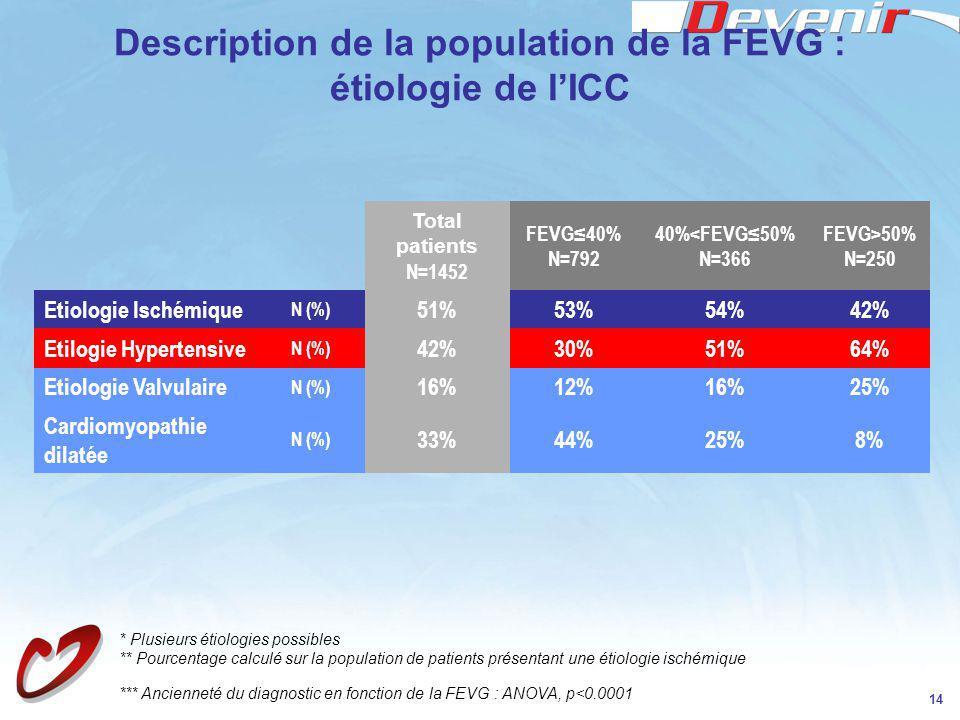 Description de la population de la FEVG : étiologie de l'ICC
