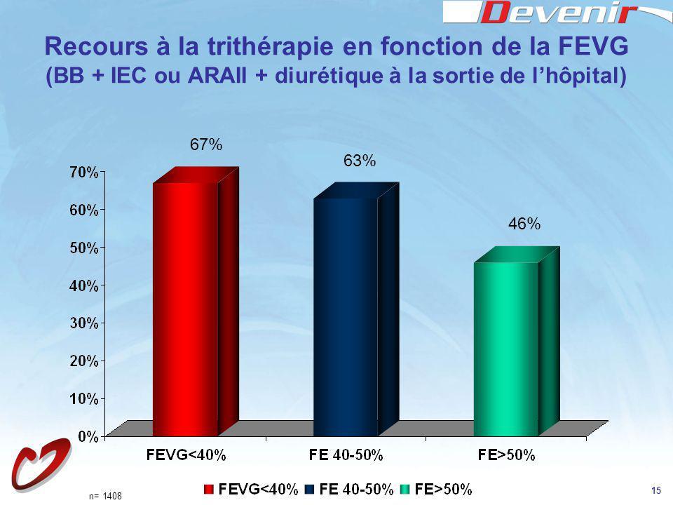 Recours à la trithérapie en fonction de la FEVG (BB + IEC ou ARAII + diurétique à la sortie de l'hôpital)