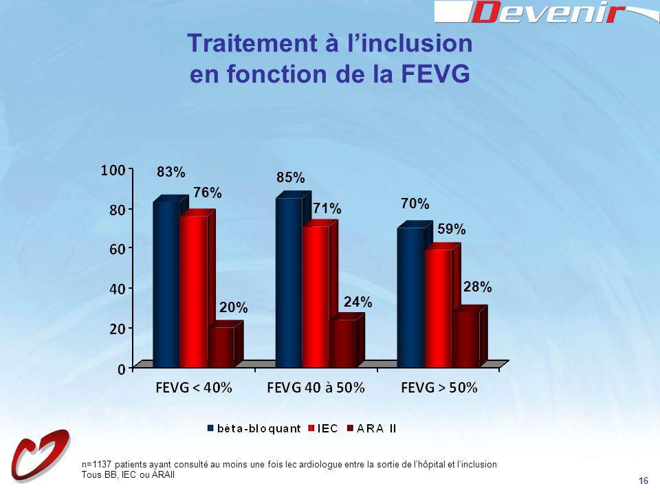 Traitement à l'inclusion en fonction de la FEVG