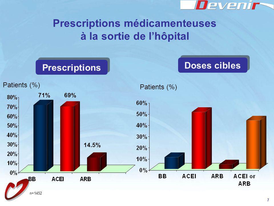 Prescriptions médicamenteuses à la sortie de l'hôpital