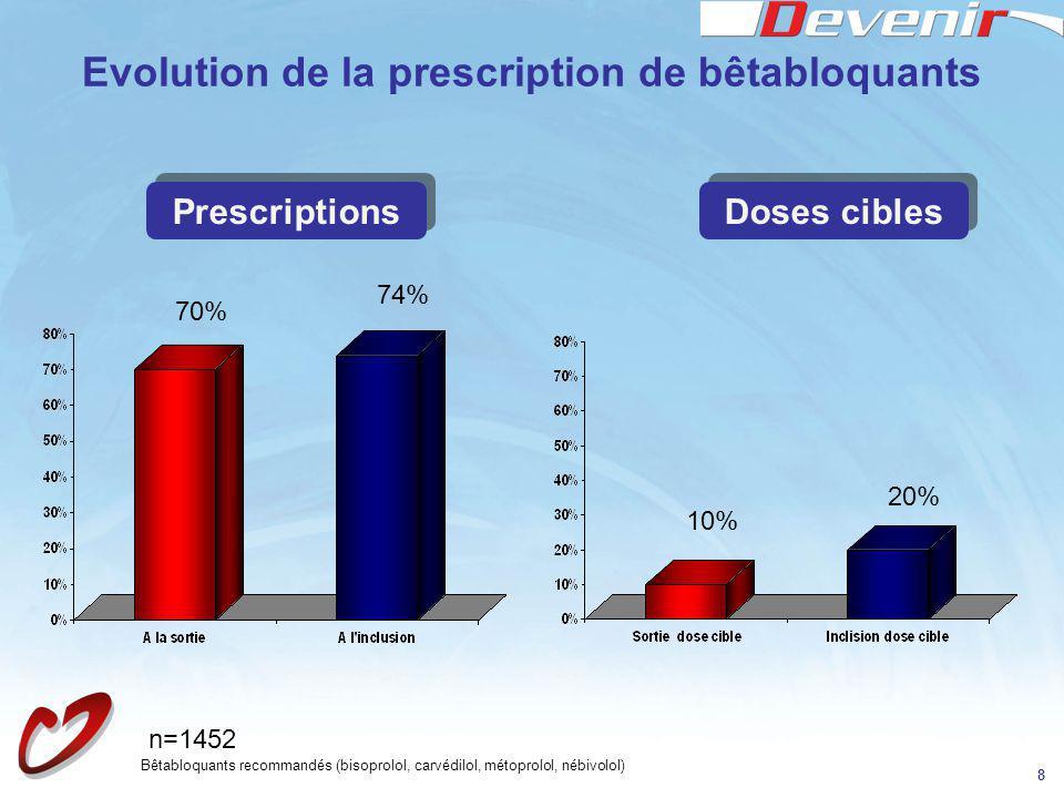 Evolution de la prescription de bêtabloquants