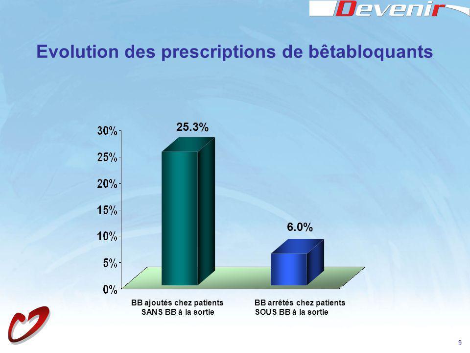Evolution des prescriptions de bêtabloquants