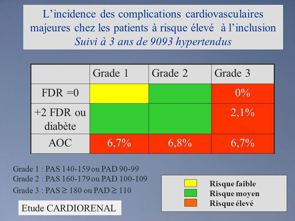 L'incidence des complications cardiovasculaires majeures chez les patients à risque élevé à l'inclusion Suivi à 3 ans de 9093 hypertendus