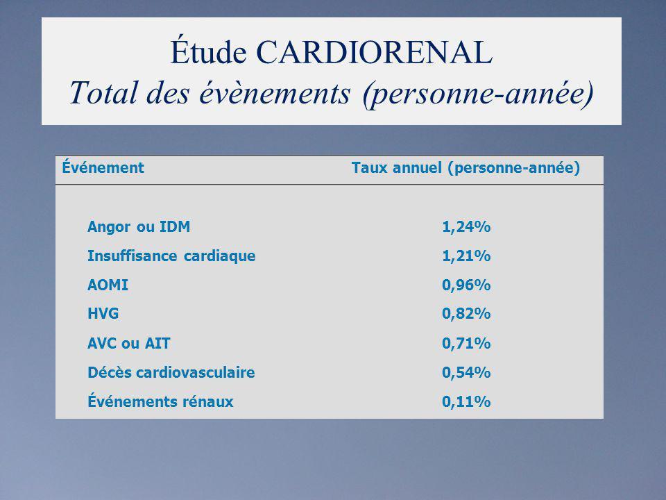 Étude CARDIORENAL Total des évènements (personne-année)