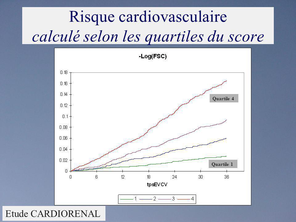 Risque cardiovasculaire calculé selon les quartiles du score