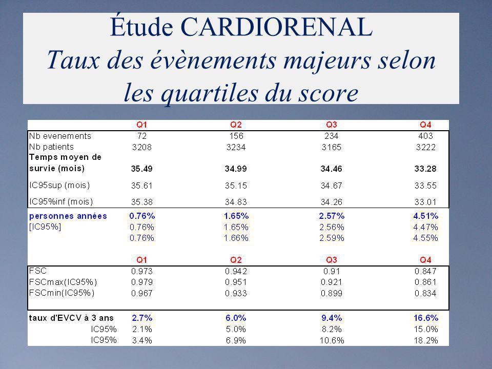 Score du risque cardiovasculaire (EVCV)