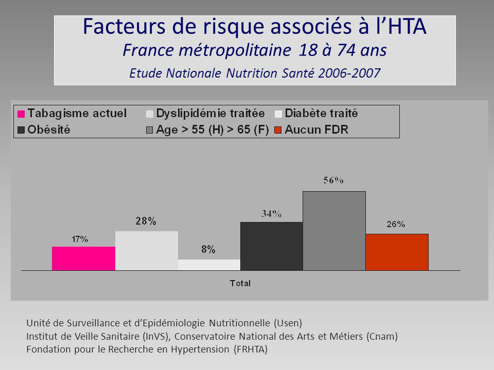 Facteurs de risque associés à l'HTA