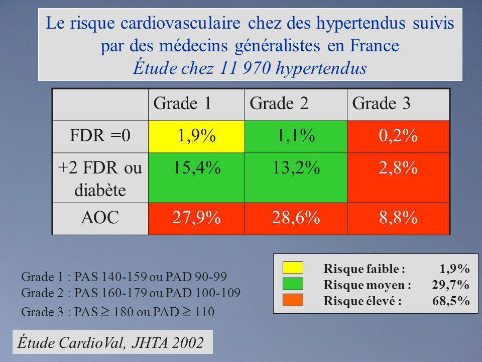 Le risque cardiovasculaire chez des hypertendus suivis par des médecins généralistes en France Étude chez 11 970 hypertendus
