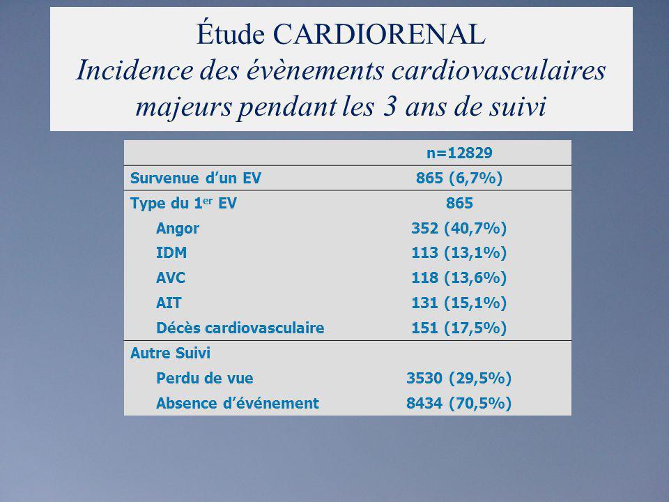 Étude CARDIORENAL Incidence des évènements cardiovasculaires majeurs pendant les 3 ans de suivi