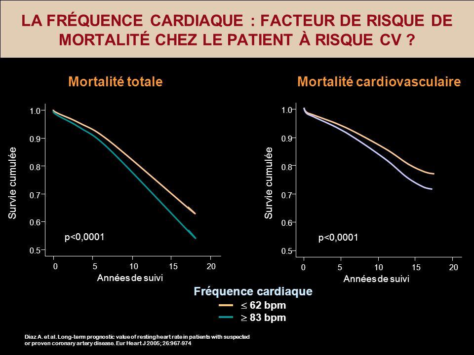 Mortalité cardiovasculaire