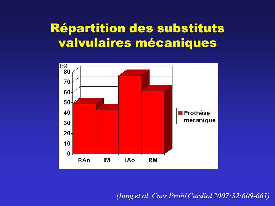 Répartition des substituts valvulaires mécaniques