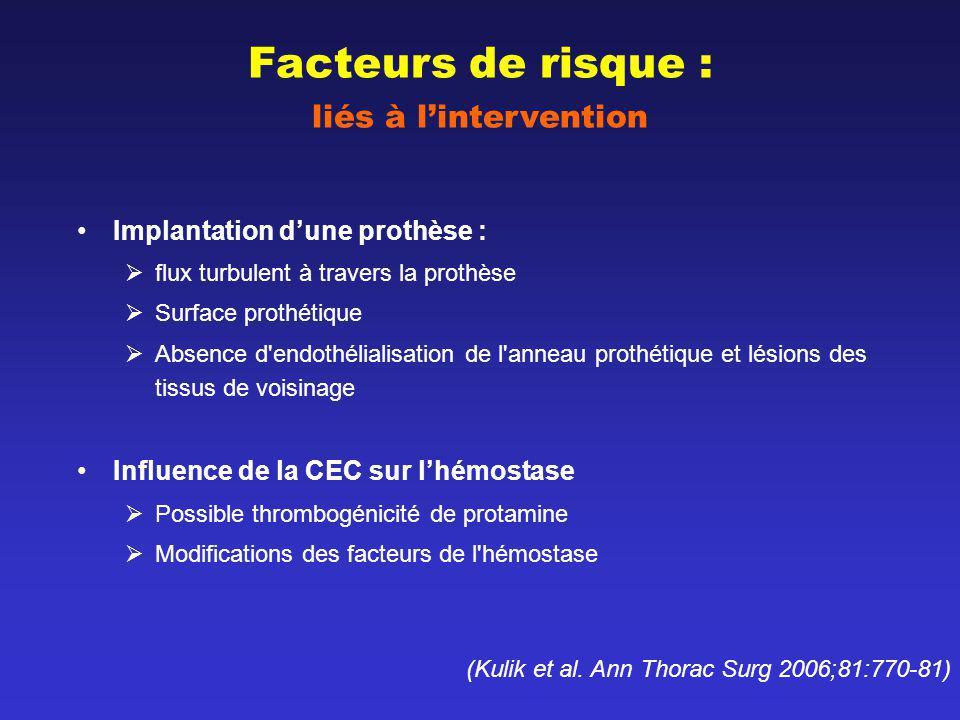 Facteurs de risque : liés à l'intervention