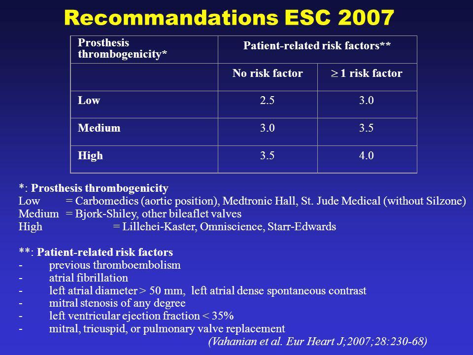 Patient-related risk factors**