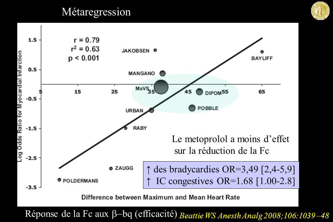 Métaregression Le metoprolol a moins d'effet sur la réduction de la Fc