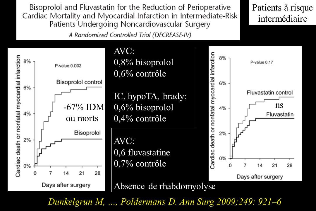 Patients à risque intermédiaire. AVC: 0,8% bisoprolol. 0,6% contrôle. IC, hypoTA, brady: 0,6% bisoprolol.