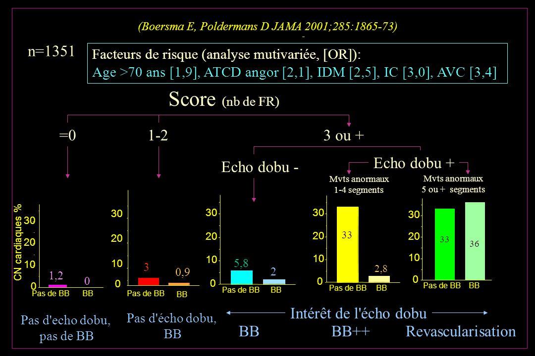 (Boersma E, Poldermans D JAMA 2001;285:1865-73)