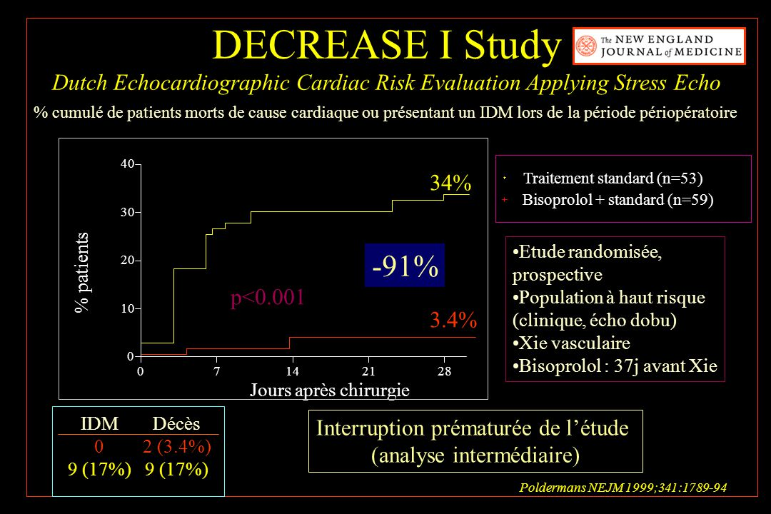 DECREASE I Study Dutch Echocardiographic Cardiac Risk Evaluation Applying Stress Echo.