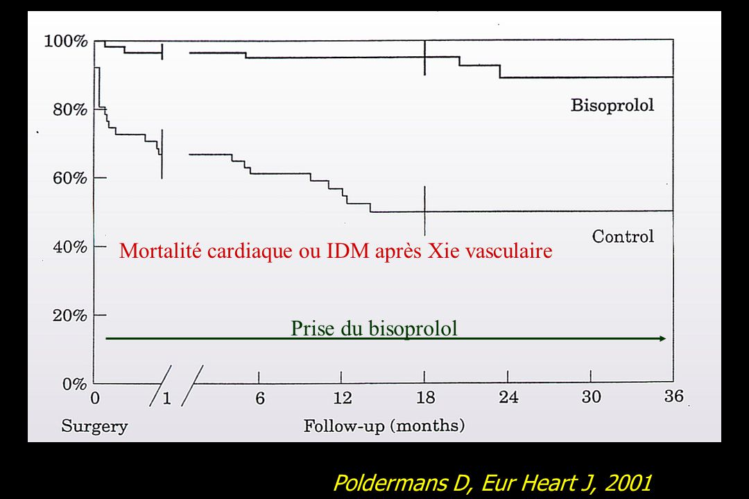Mortalité cardiaque ou IDM après Xie vasculaire