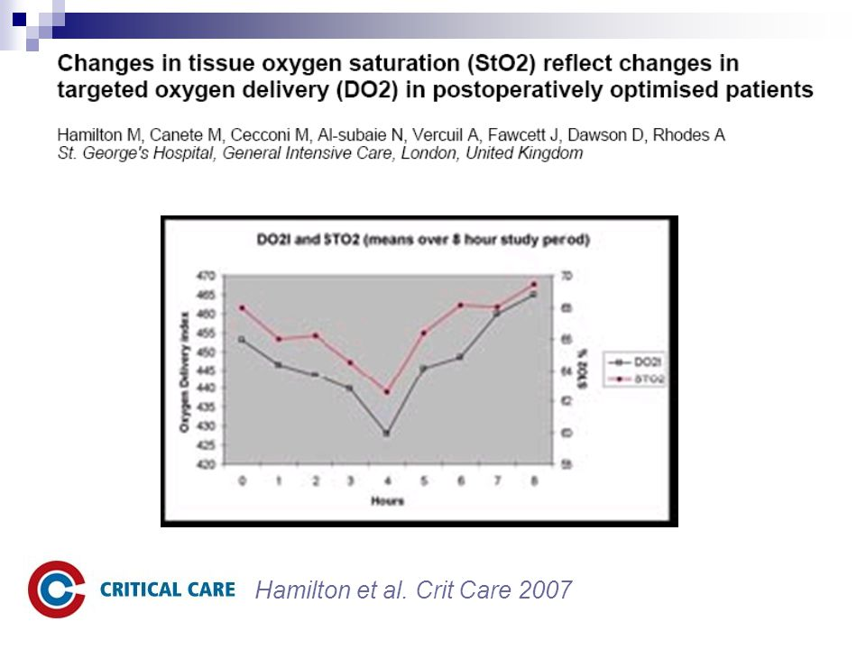 Hamilton et al. Crit Care 2007