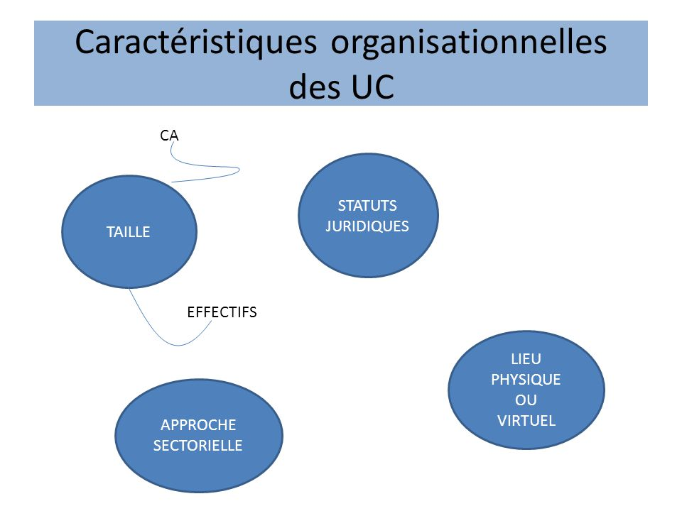 Caractéristiques organisationnelles des UC