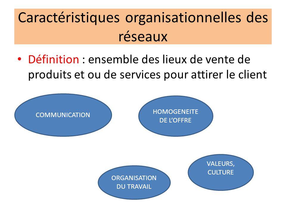 Caractéristiques organisationnelles des réseaux