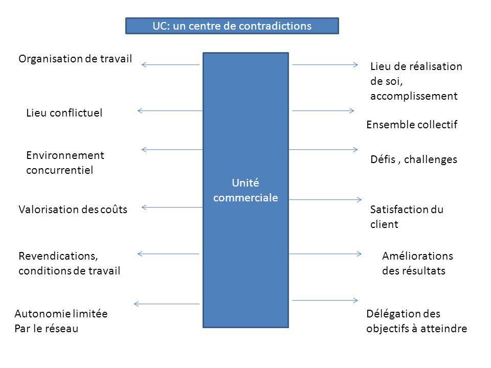 UC: un centre de contradictions