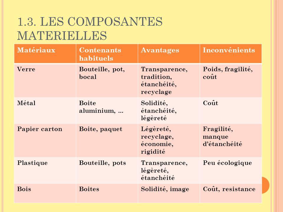 1.3. LES COMPOSANTES MATERIELLES