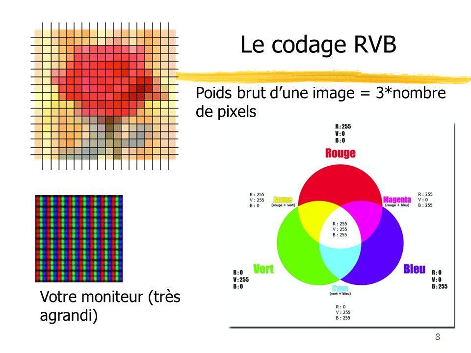 Le codage RVB Poids brut d'une image = 3*nombre de pixels