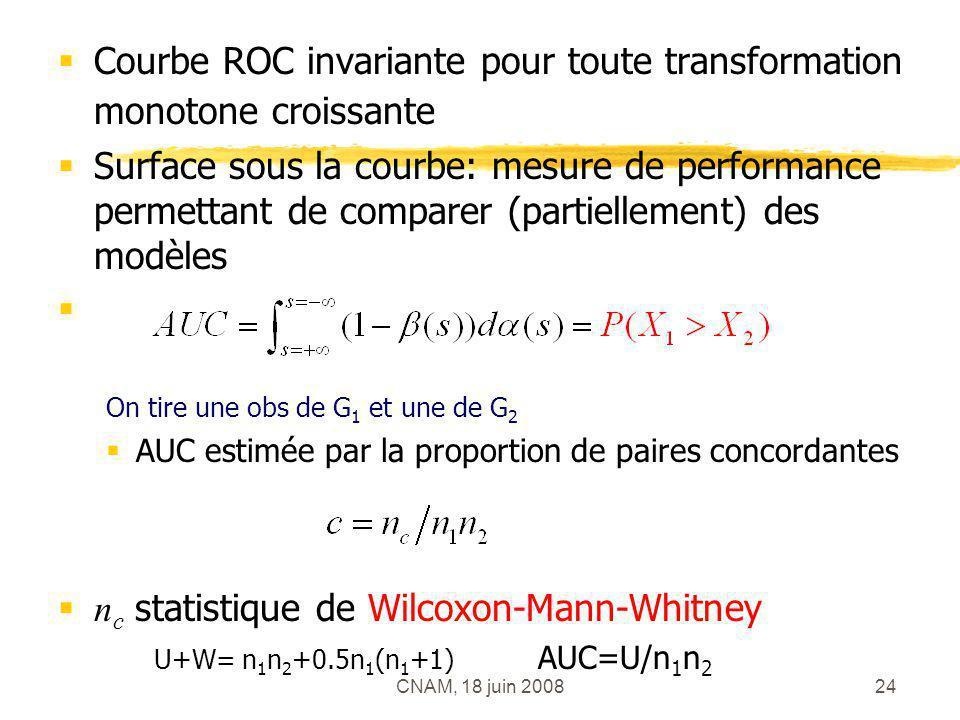 Courbe ROC invariante pour toute transformation monotone croissante