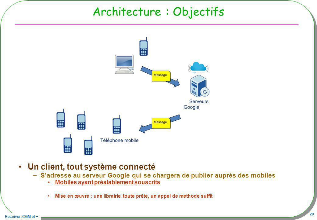 Architecture : Objectifs