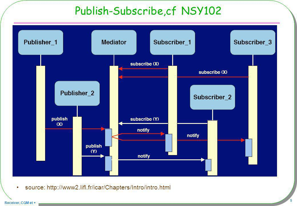 Publish-Subscribe,cf NSY102