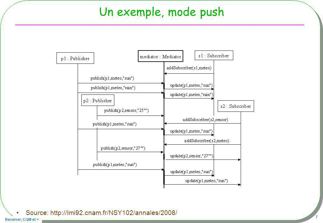 Un exemple, mode push Source: http://lmi92.cnam.fr/NSY102/annales/2008/